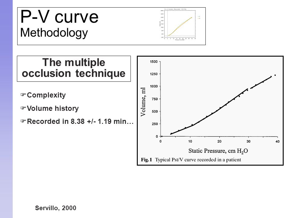 The multiple occlusion technique  Complexity  Volume history  Recorded in 8.38 +/- 1.19 min… Servillo, 2000 P-V curve Methodology