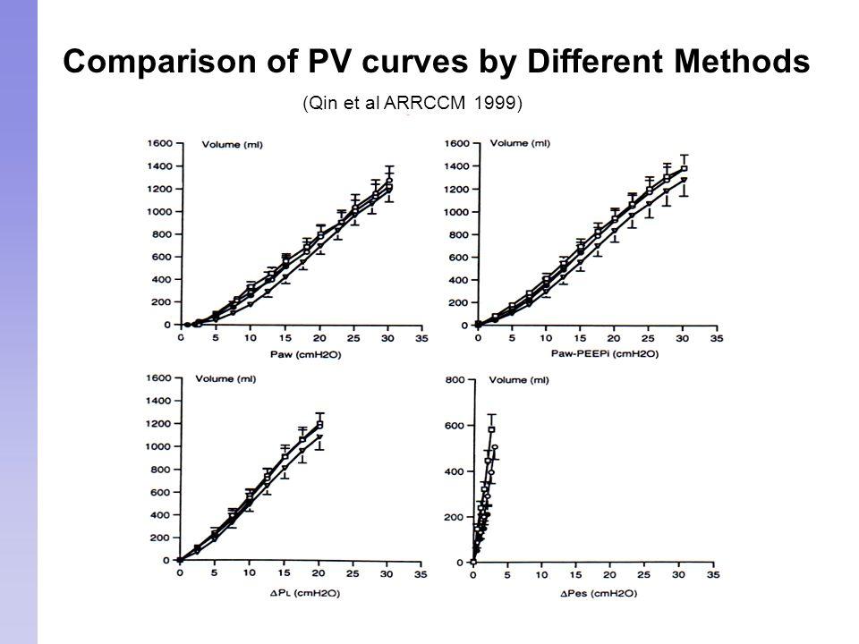 Comparison of PV curves by Different Methods (Qin et al ARRCCM 1999)