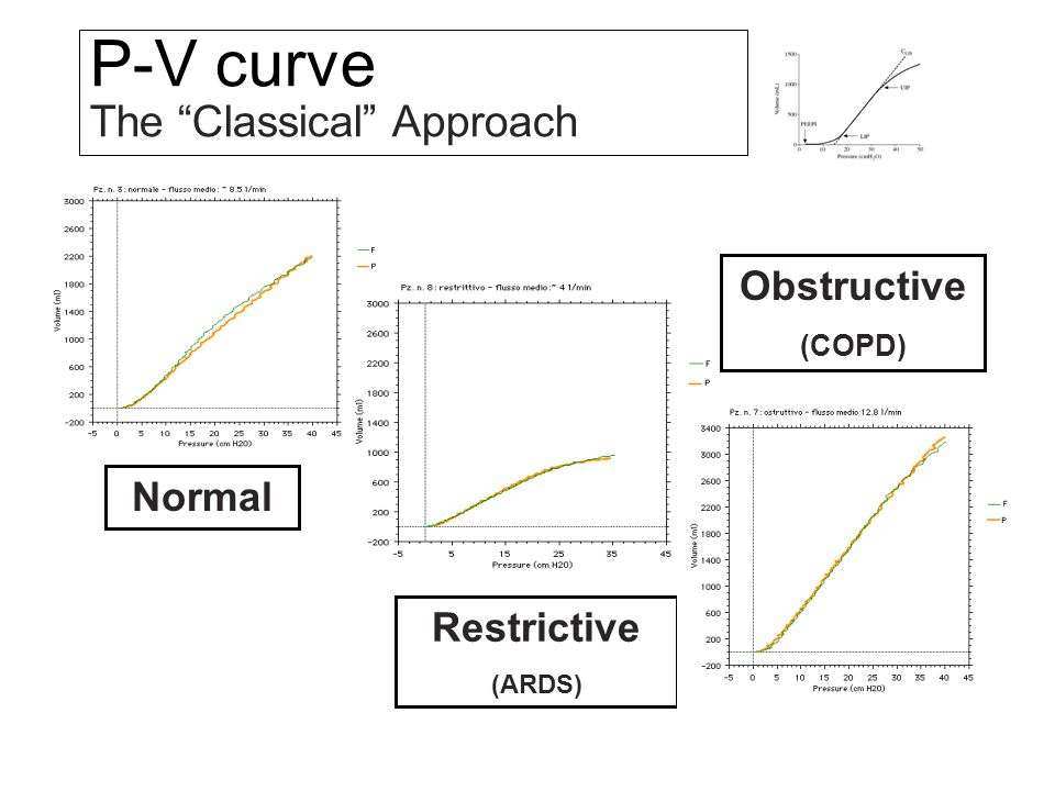 """Normal Restrictive (ARDS) Obstructive (COPD) P-V curve The """"Classical"""" Approach"""