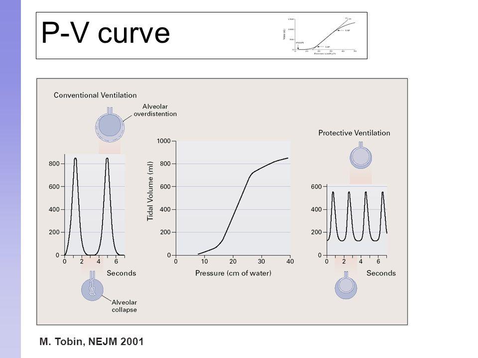 M. Tobin, NEJM 2001 P-V curve