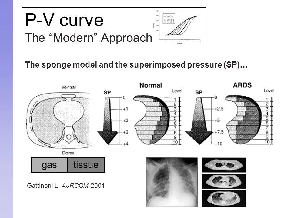 "Gattinoni L, AJRCCM 2001 P-V curve The ""Modern"" Approach The sponge model and the superimposed pressure (SP)… gastissue"
