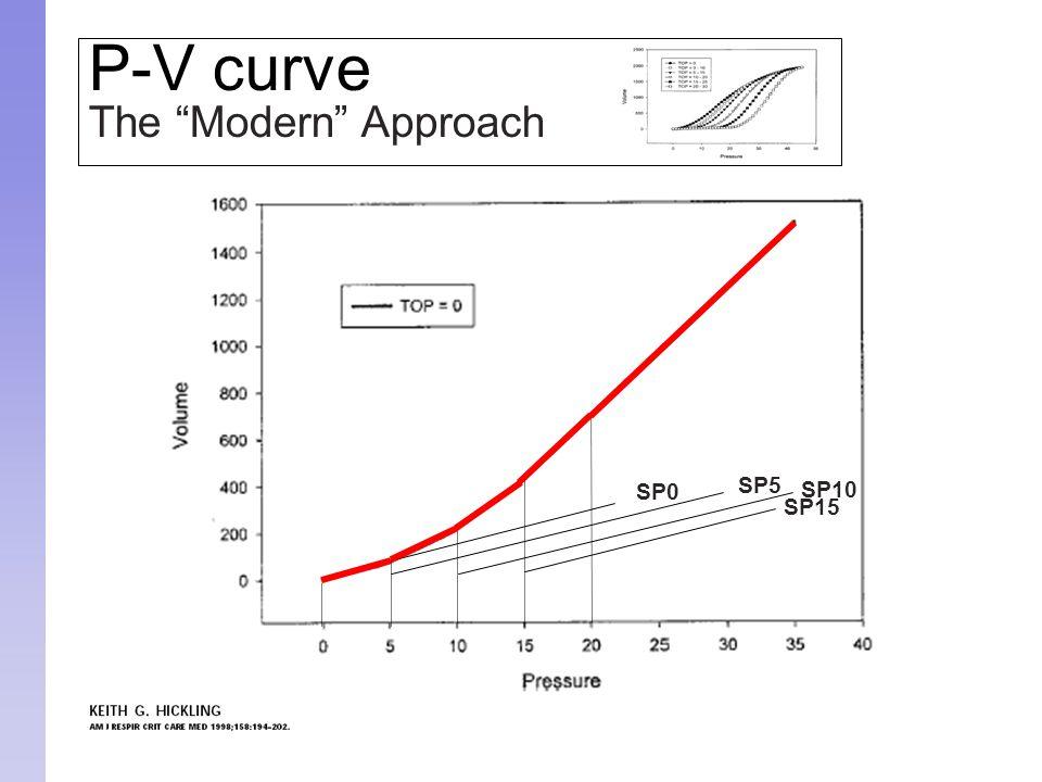 "P-V curve The ""Modern"" Approach SP0 SP5 SP10 SP15"