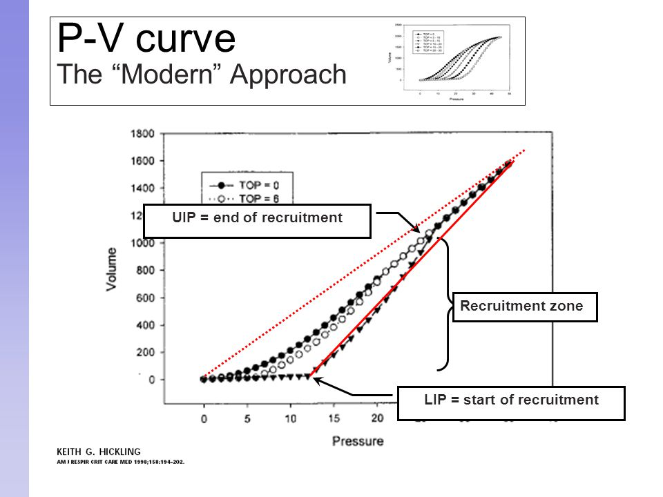 """P-V curve The """"Modern"""" Approach UIP = end of recruitment LIP = start of recruitment Recruitment zone"""
