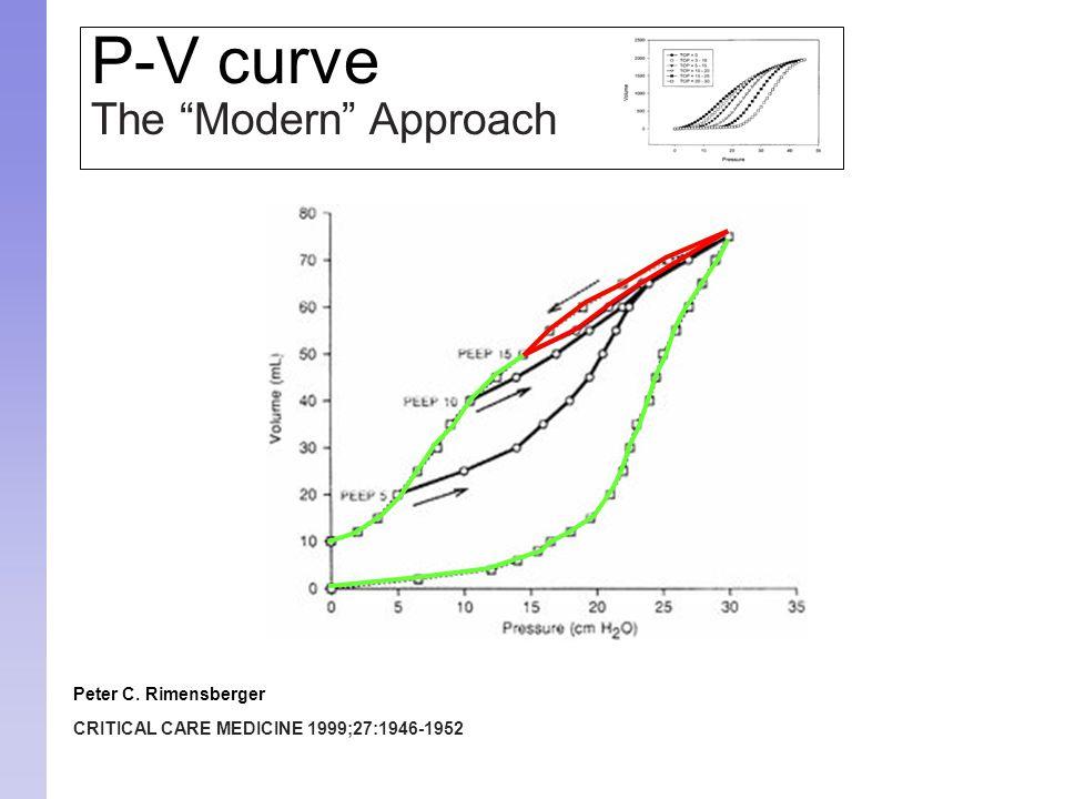 "P-V curve The ""Modern"" Approach Peter C. Rimensberger CRITICAL CARE MEDICINE 1999;27:1946-1952"
