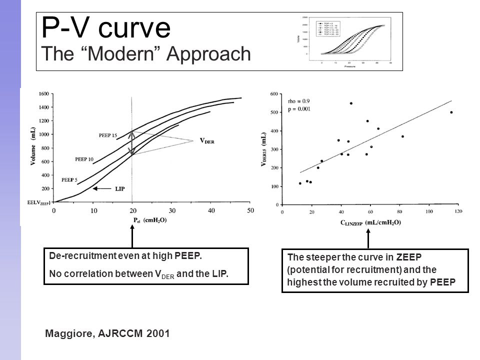 """Maggiore, AJRCCM 2001 P-V curve The """"Modern"""" Approach De-recruitment even at high PEEP. No correlation between V DER and the LIP. The steeper the curv"""