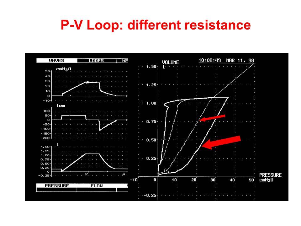 P-V Loop: different resistance