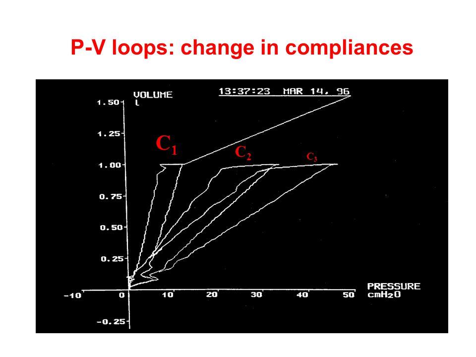 C1C1 C2C2 C3C3 P-V loops: change in compliances