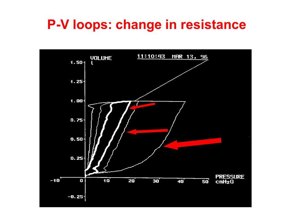 P-V loops: change in resistance