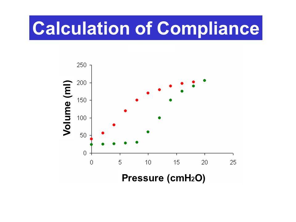 Calculation of Compliance Pressure (cmH 2 O) Volume (ml)