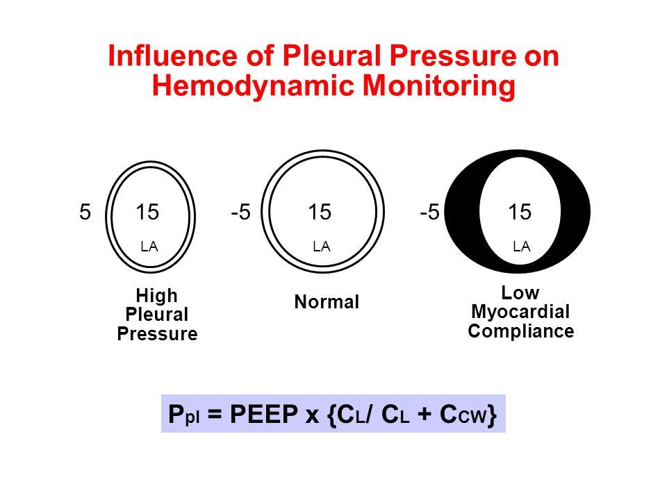 Influence of Pleural Pressure on Hemodynamic Monitoring 515 -5 15 LA High Pleural Pressure Normal Low Myocardial Compliance P pl = PEEP x {C L / C L +