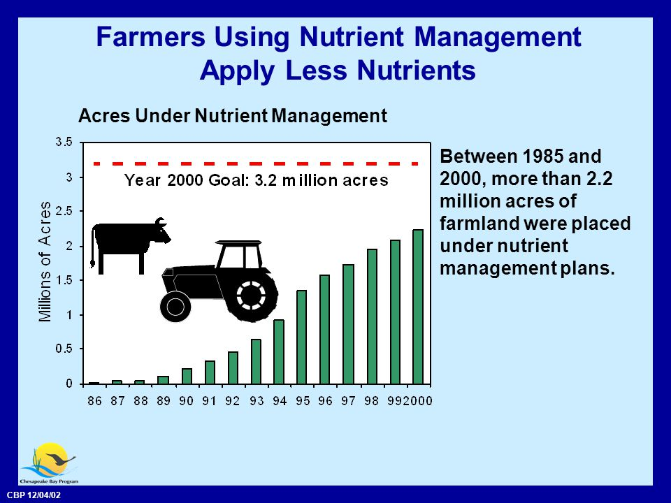 CBP 12/04/02 Farmers Using Nutrient Management Apply Less Nutrients Between 1985 and 2000, more than 2.2 million acres of farmland were placed under nutrient management plans.
