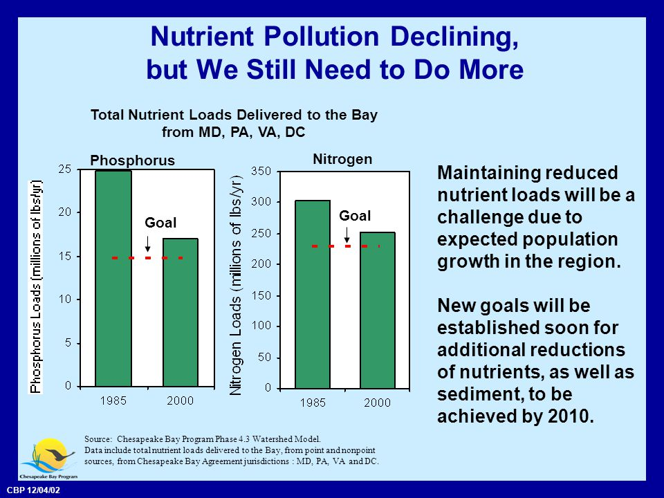 CBP 12/04/02 Nutrient Pollution Declining, but We Still Need to Do More Maintaining reduced nutrient loads will be a challenge due to expected population growth in the region.