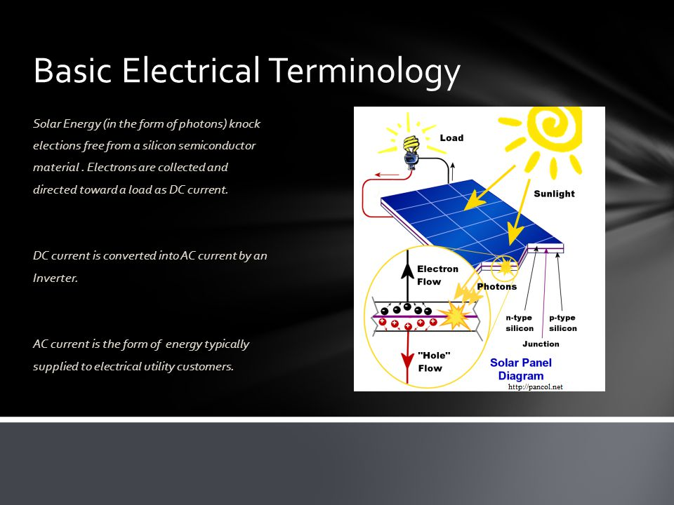 Basic Electrical Terminology Solar Energy (in the form of photons) knock elections free from a silicon semiconductor material.