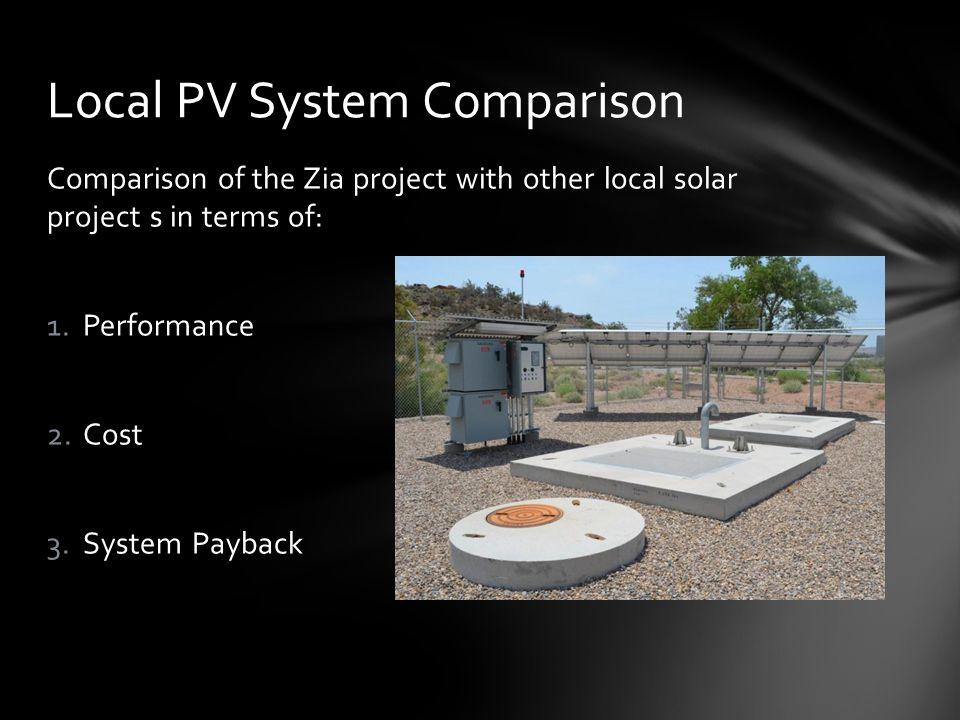 Owner UnitsIHSNM NG UNMNM VAVendor 1Vendor 2Vendor 3 Installation Type Fixed1-Axis2-AxisFixed PV System Size kWatt 1.811.272.0180.03,100.01.62.352.04.01.84.0 Capital Cost $ $16,704$210,000$776,000$850,000$20,000,000$8,855$11,162$16,000$24,000$9,900$16,000 Unit Cost $/watt $9.28$18.75$10.78$4.72$6.45$5.50$4.75$8-10$6-8$5.50$4.00 Approx.
