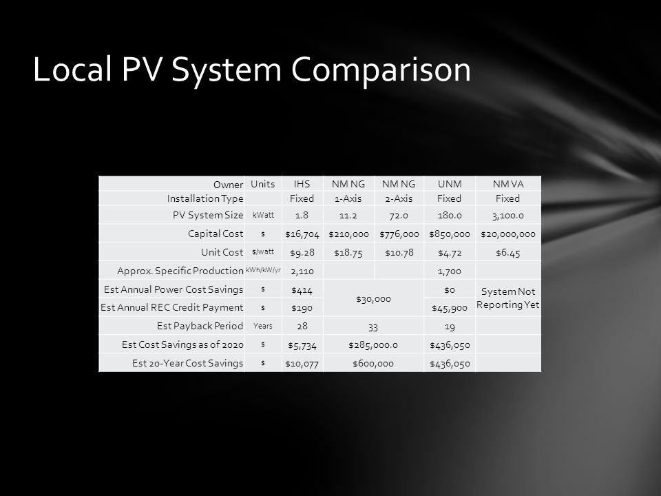 PV System Benefit Analysis Unit Cost - $4.00/watt to $18.75/watt Payback Period - 13 to 33 years Owner UnitsIHSNM NG UNMNM VAVendor 1Vendor 2Vendor 3 Installation Type Fixed1-Axis2-AxisFixed PV System Size kWatt 1.811.272.0180.03,100.01.62.352.04.01.84.0 Capital Cost $ $16,704$210,000$776,000$850,000$20,000,000$8,855$11,162$16,000$24,000$9,900$16,000 Unit Cost $/watt $9.28$18.75$10.78$4.72$6.45$5.50$4.75$8-10$6-8$5.50$4.00 Approx.