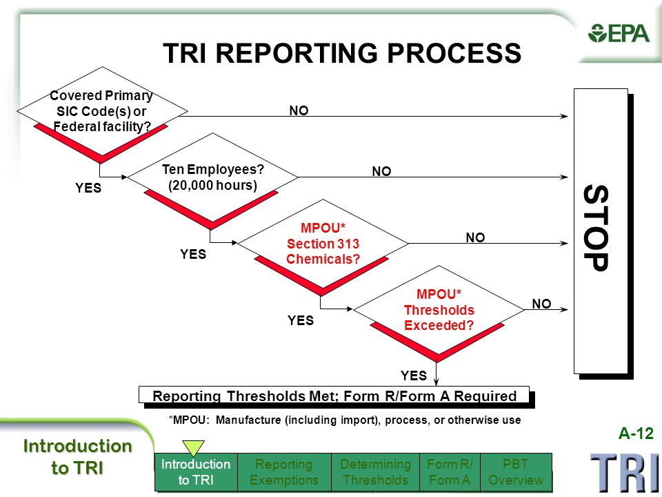 page 12 TRI REPORTING PROCESS STOP Reporting Thresholds Met; Form R/Form A Required *MPOU: Manufacture (including import), process, or otherwise use YES NO YES Covered Primary SIC Code(s) or Federal facility.