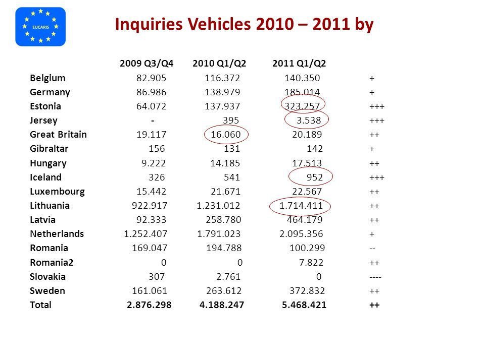 Inquiries Vehicles 2010 – 2011 by 2009 Q3/Q4 2010 Q1/Q22011 Q1/Q2 Belgium 82.905 116.372 140.350+ Germany 86.986 138.979 185.014+ Estonia 64.072 137.937 323.257+++ Jersey - 395 3.538+++ Great Britain 19.117 16.060 20.189++ Gibraltar 156 131 142+ Hungary 9.222 14.185 17.513++ Iceland 326 541 952+++ Luxembourg 15.442 21.671 22.567++ Lithuania 922.917 1.231.012 1.714.411++ Latvia 92.333 258.780 464.179++ Netherlands 1.252.407 1.791.023 2.095.356+ Romania 169.047 194.788 100.299-- Romania2 0 0 7.822++ Slovakia 307 2.761 0---- Sweden 161.061 263.612 372.832++ Total 2.876.298 4.188.247 5.468.421++