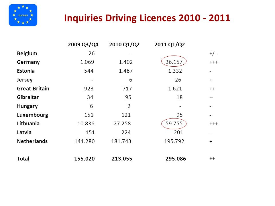 Inquiries Driving Licences 2010 - 2011 2009 Q3/Q4 2010 Q1/Q22011 Q1/Q2 Belgium 26 - -+/- Germany 1.069 1.402 36.157+++ Estonia 544 1.487 1.332- Jersey - 6 26+ Great Britain 923 717 1.621++ Gibraltar 34 95 18-- Hungary 6 2 -- Luxembourg 151 121 95- Lithuania 10.836 27.258 59.755+++ Latvia 151 224 201- Netherlands 141.280 181.743 195.792+ Total 155.020 213.055 295.086++