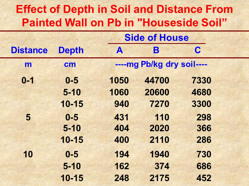 Effect of Depth in Soil and Distance From Painted Wall on Pb in Houseside Soil Side of House Distance Depth A B C m cm ----mg Pb/kg dry soil---- 0-10-51050 447007330 5-101060 206004680 10-15 940 72703300 50-5 431 110 298 5-10 404 2020 366 10-15 400 2110 286 100-5 194 1940 730 5-10 162 374 686 10-15 248 2175 452