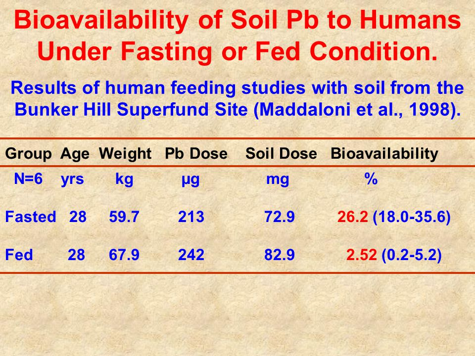 Bioavailability of Soil Pb to Humans Under Fasting or Fed Condition.