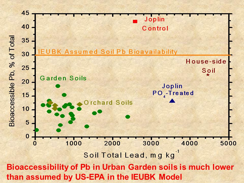 Bioaccessibility of Pb in Urban Garden soils is much lower than assumed by US-EPA in the IEUBK Model