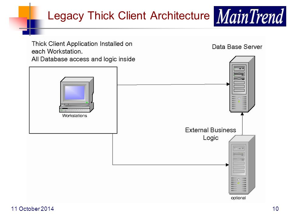 10 Legacy Thick Client Architecture