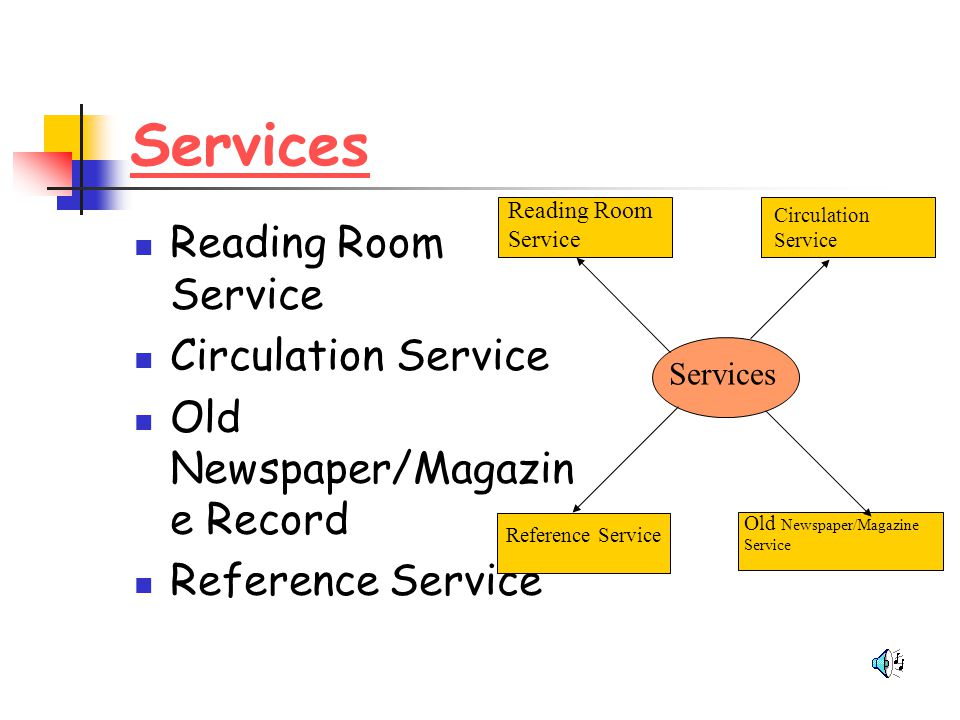 Services Reading Room Service Circulation Service Old Newspaper/Magazin e Record Reference Service Services Reading Room Service Circulation Service R