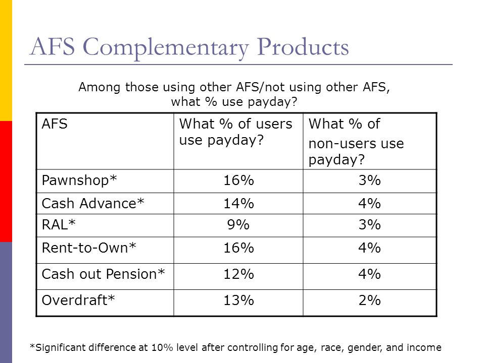 AFS Complementary Products AFSWhat % of users use payday? What % of non-users use payday? Pawnshop*16%3% Cash Advance*14%4% RAL*9%3% Rent-to-Own*16%4%