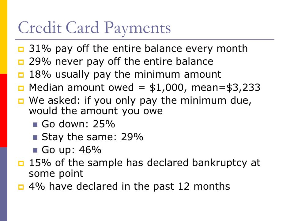 Credit Card Payments  31% pay off the entire balance every month  29% never pay off the entire balance  18% usually pay the minimum amount  Median