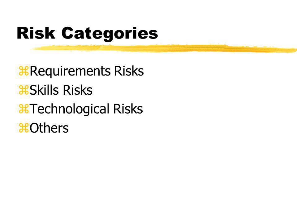 Risk Categories zRequirements Risks zSkills Risks zTechnological Risks zOthers