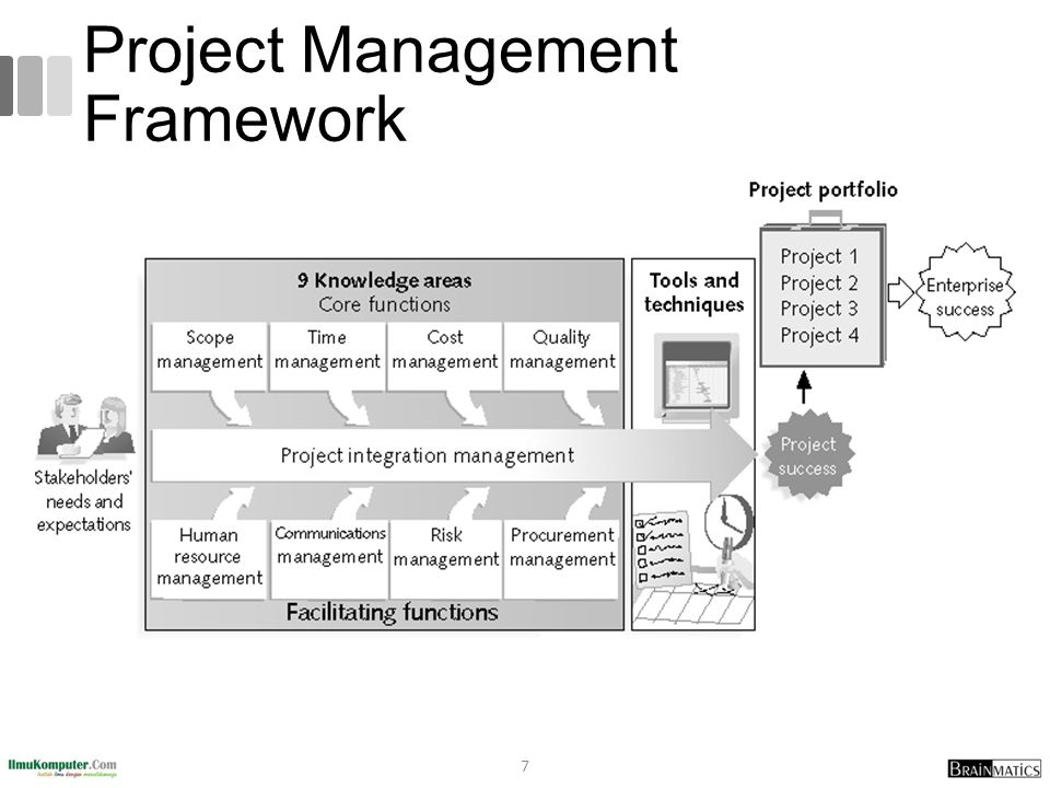 Sample Contents for a Software Project Management Plan (SPMP) 38