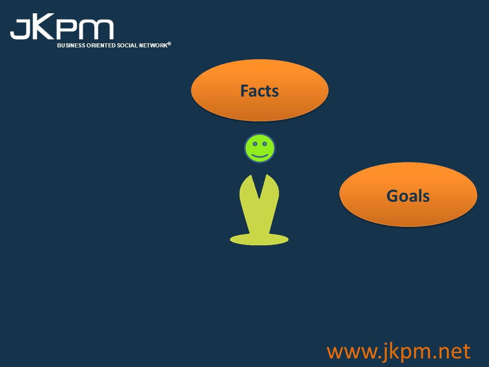 BUSINESS ORIENTED SOCIAL NETWORK ® www.jkpm.net No personal contact is accessible to other Members Only registration of names and companies, excluding any other details Anonymous evaluation through exchanges in the K'Room of the intermediation request Solution