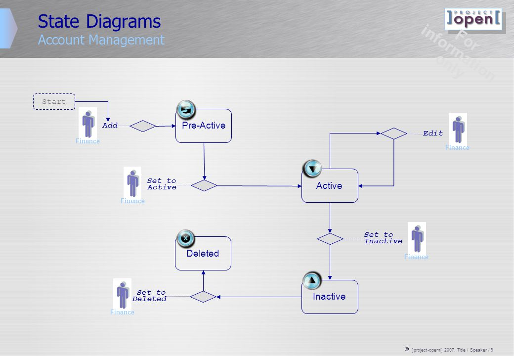 ]project-opem[ 2007, Title / Speaker / 10 State Diagrams User Management Pre-Active Inactive Active Pre-Active Start Deleted For information only HR Add HR Edit HR Set to Inactive HR Set to Deleted Edit Interfaces Add Interfaces Set to Active HR Manual Management is for exception handling only Interfaces