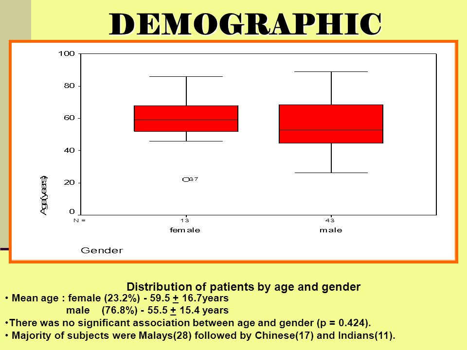 DEMOGRAPHIC Distribution of patients by age and gender Mean age : female (23.2%) - 59.5 + 16.7years male (76.8%) - 55.5 + 15.4 years There was no sign