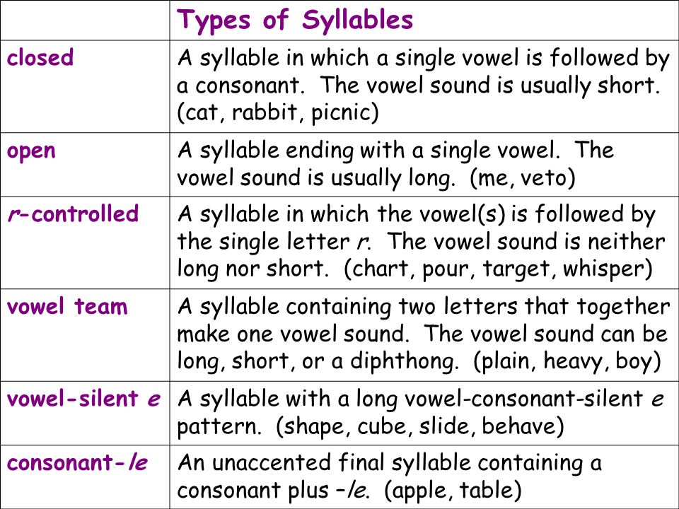 Types of Syllables closedA syllable in which a single vowel is followed by a consonant. The vowel sound is usually short. (cat, rabbit, picnic) openA