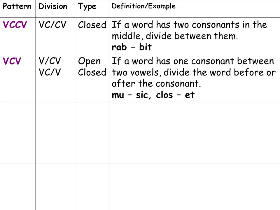 PatternDivisionType Definition/Example VCCVVC/CVClosedIf a word has two consonants in the middle, divide between them. rab – bit VCVV/CV VC/V Open Clo
