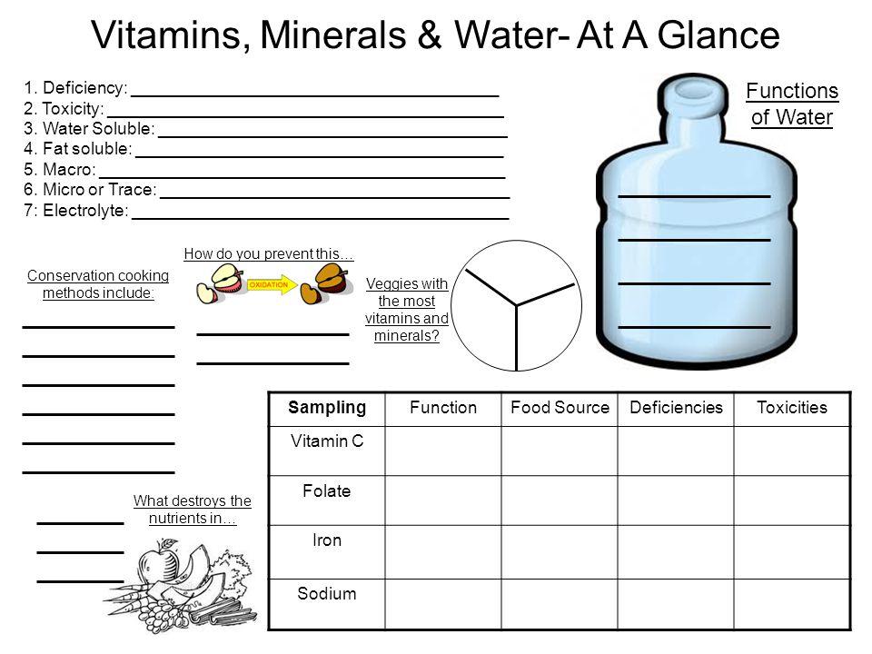 Vitamins, Minerals & Water- At A Glance SamplingFunctionFood SourceDeficienciesToxicities Vitamin C Folate Iron Sodium 1. Deficiency: ________________