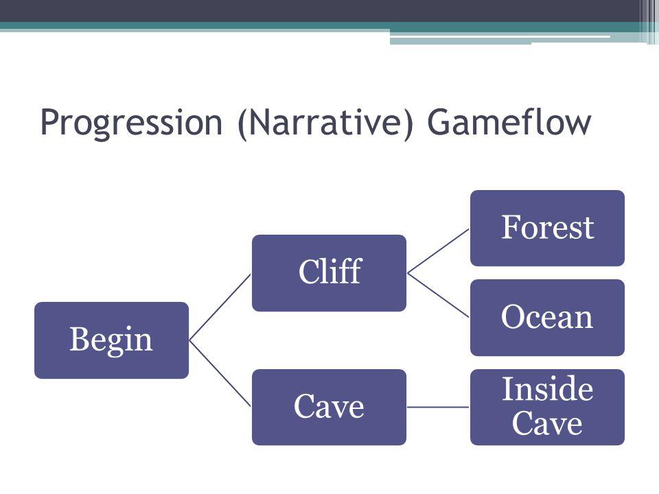 Progression (Narrative) Gameflow BeginCliffForestOceanCave Inside Cave