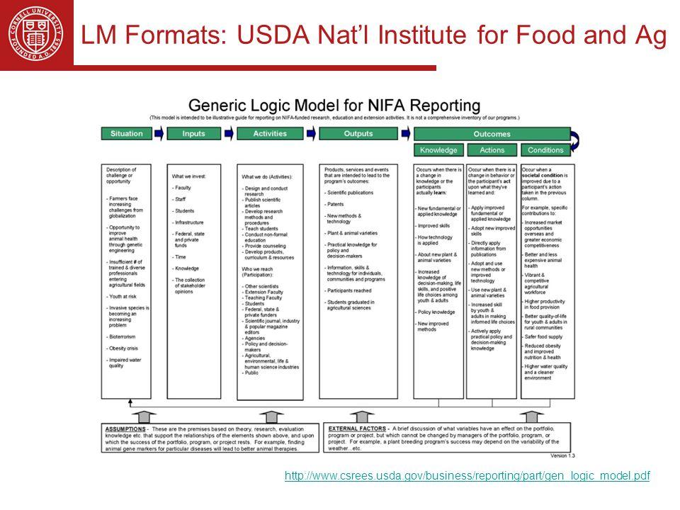 LM Formats: USDA Nat'l Institute for Food and Ag http://www.csrees.usda.gov/business/reporting/part/gen_logic_model.pdf