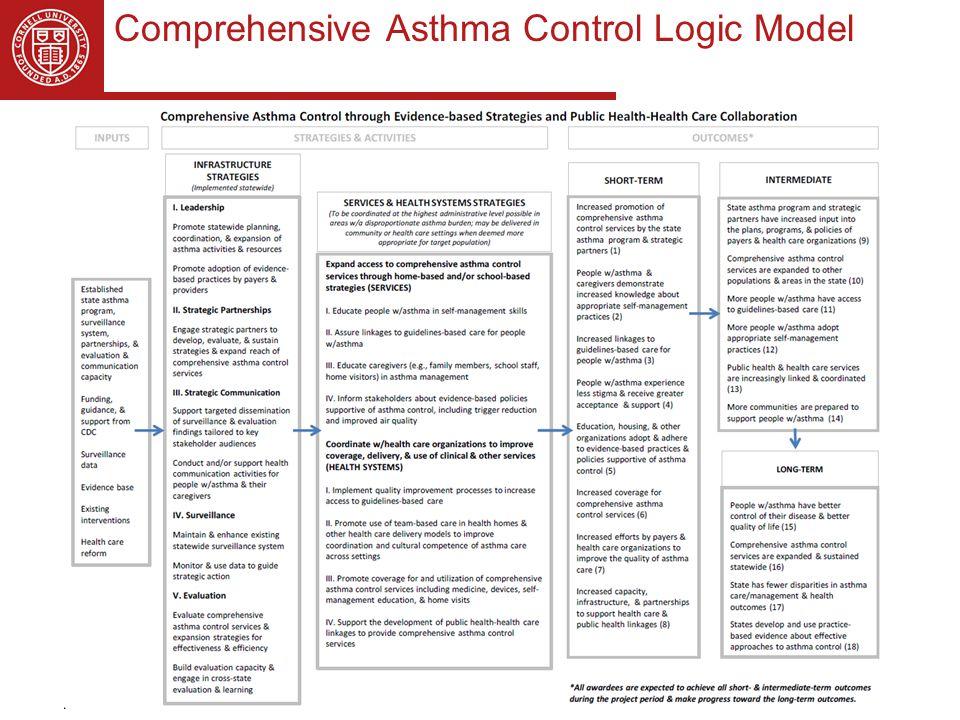 Comprehensive Asthma Control Logic Model