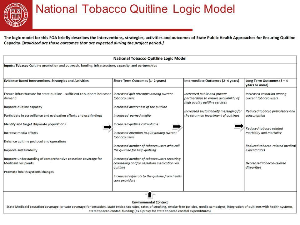 National Tobacco Quitline Logic Model