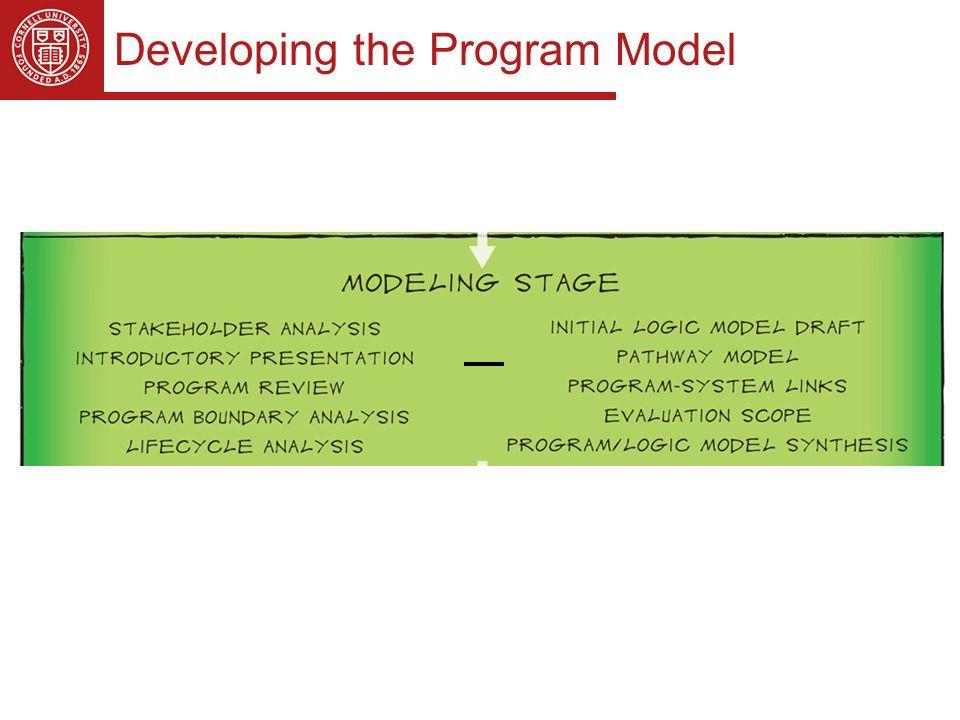 Developing the Program Model