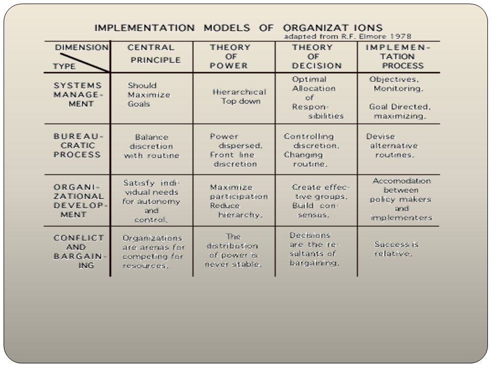 Four implementation models: a central principle, operating as an organizational rationale a theory of power, i.e.