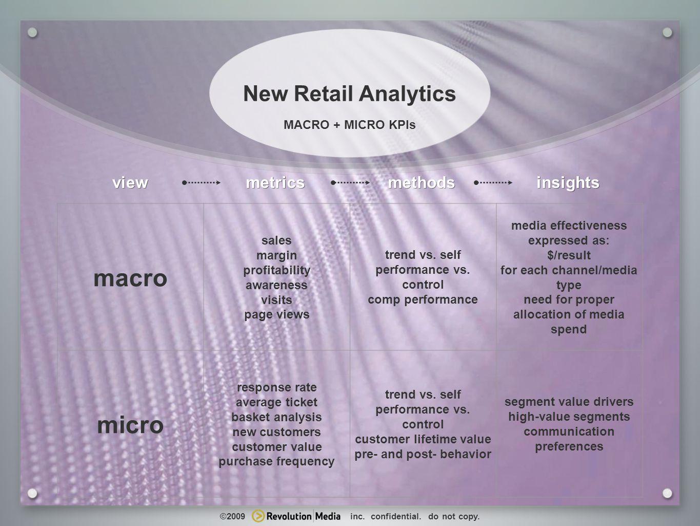 20 www.revolutionmediainc.com MACRO + MICRO KPIs New Retail Analytics macro sales margin profitability awareness visits page views trend vs.