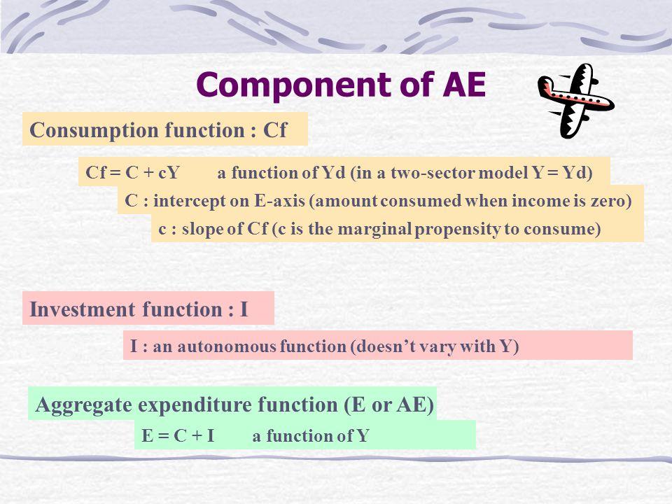 E function and Y-line E function E = C + I E Y 0 E(AE) : Demand side Y(AS) : Supply side E = Y E Y Y-line(45 0 ) 0 Construct a Y-line (45 0 ) : shows