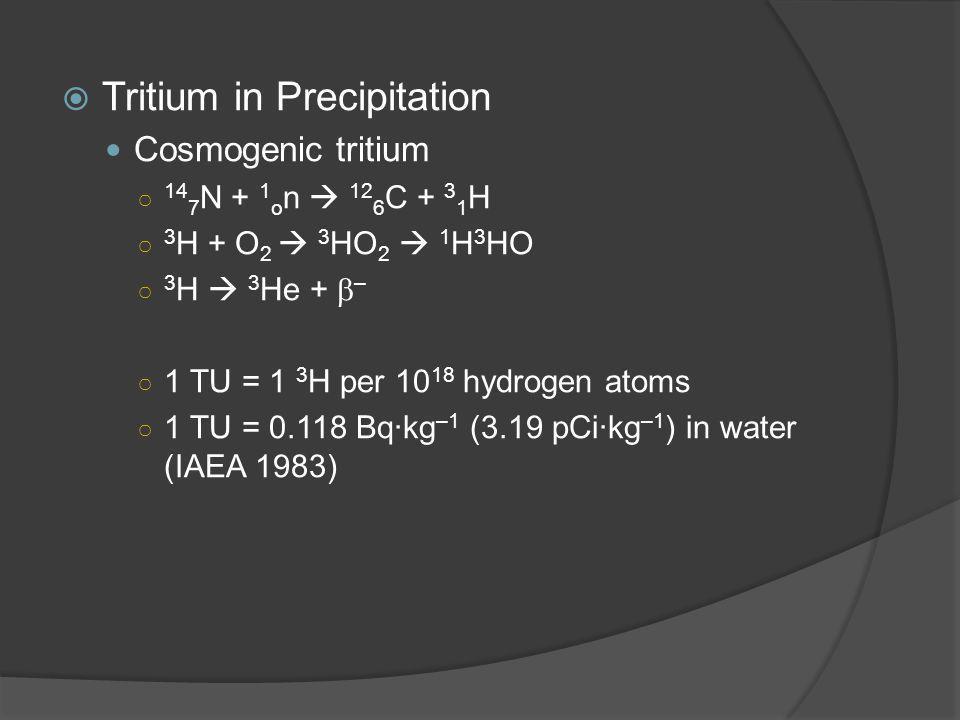  Tritium in Precipitation Cosmogenic tritium ○ 14 7 N + 1 o n  12 6 C + 3 1 H ○ 3 H + O 2  3 HO 2  1 H 3 HO ○ 3 H  3 He +  – ○ 1 TU = 1 3 H per 10 18 hydrogen atoms ○ 1 TU = 0.118 Bq·kg –1 (3.19 pCi·kg –1 ) in water (IAEA 1983)