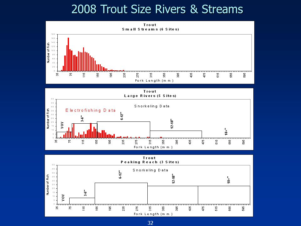 32 2008 Trout Size Rivers & Streams