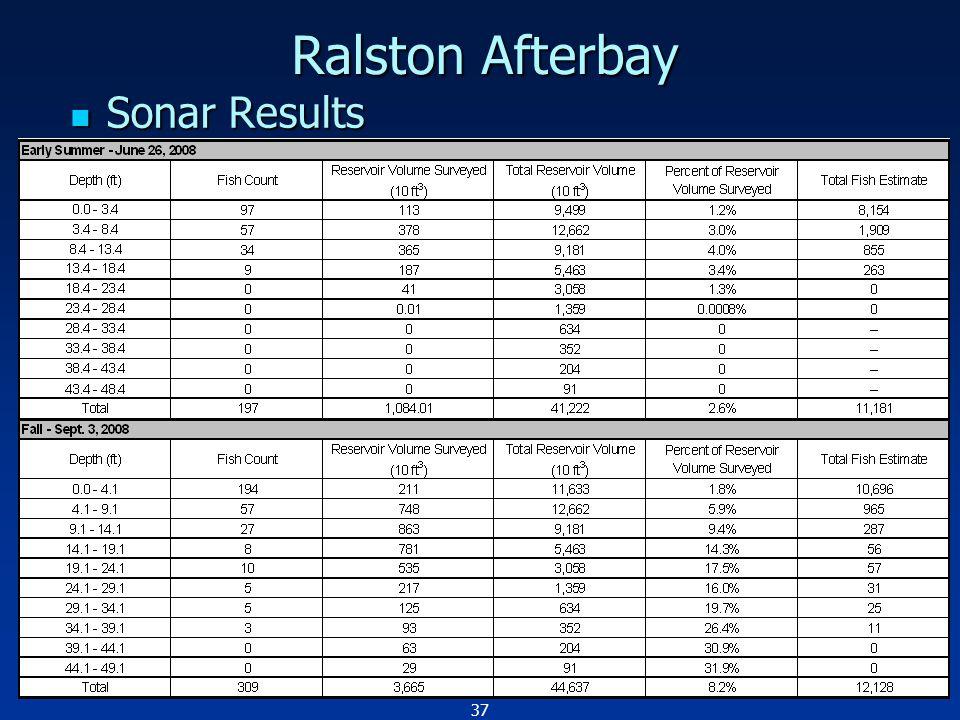 37 Ralston Afterbay Sonar Results Sonar Results