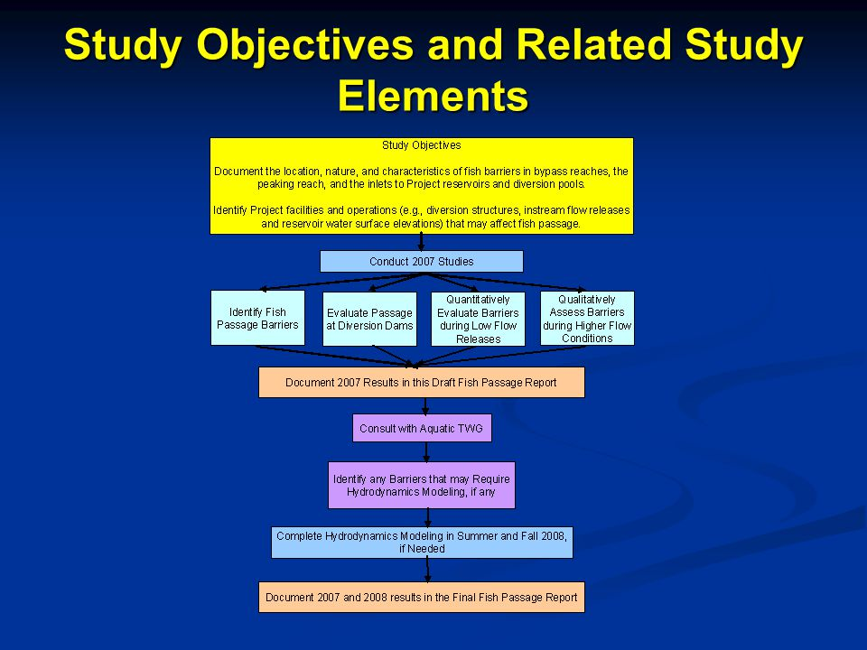 Study Objectives and Related Study Elements