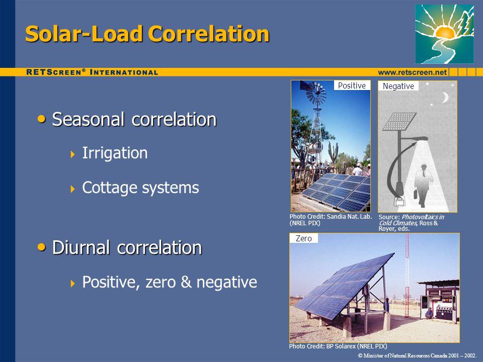 Solar-Load Correlation Seasonal correlation Seasonal correlation  Irrigation  Cottage systems Diurnal correlation Diurnal correlation  Positive, ze